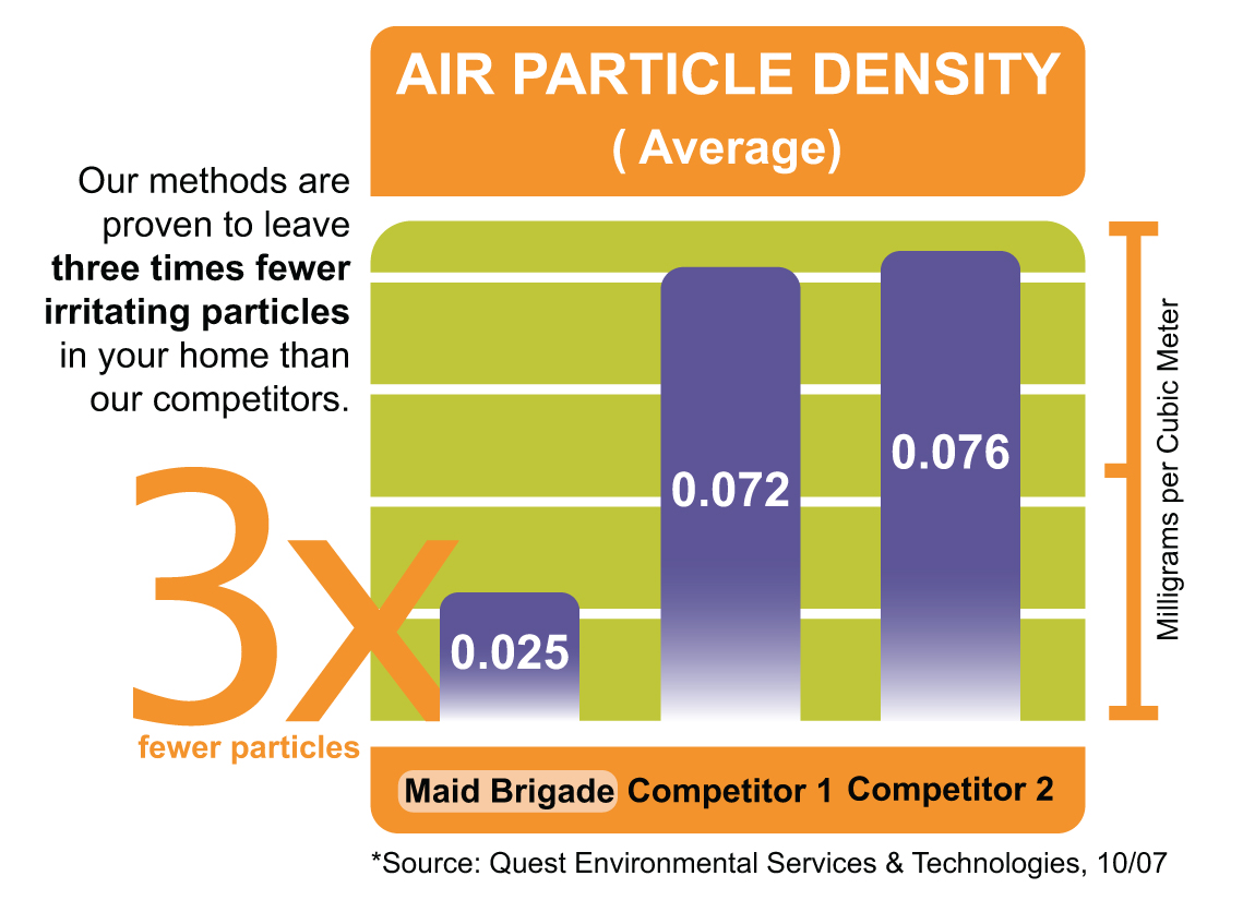 Air Particle Density